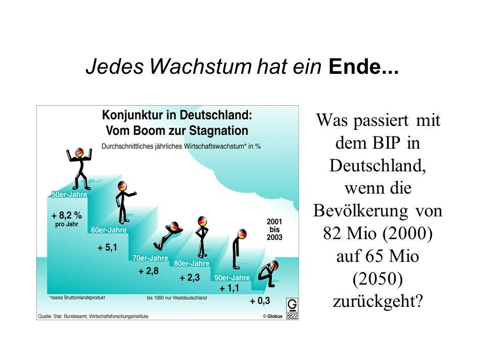 Jedes Wachstum hat ein Ende... Was passiert mit dem BIP in Deutschland, wenn die Bevölkerung von 82 Mio (2000) auf 65 Mio (2050) zurückgeht?