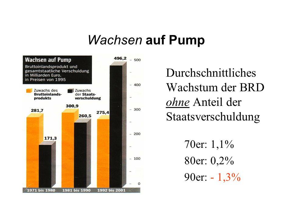 Wachsen auf Pump Durchschnittliches Wachstum der BRD ohne Anteil der Staatsverschuldung 70er: 1,1% 80er: 0,2% 90er: - 1,3%
