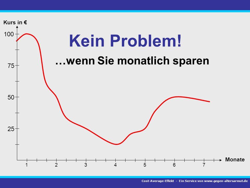 75 100 50 25 1 Kurs in Monate 23456 7 …wenn Sie monatlich sparen Kein Problem! Cost-Average-Effekt - Ein Service von www.gegen-altersarmut.de