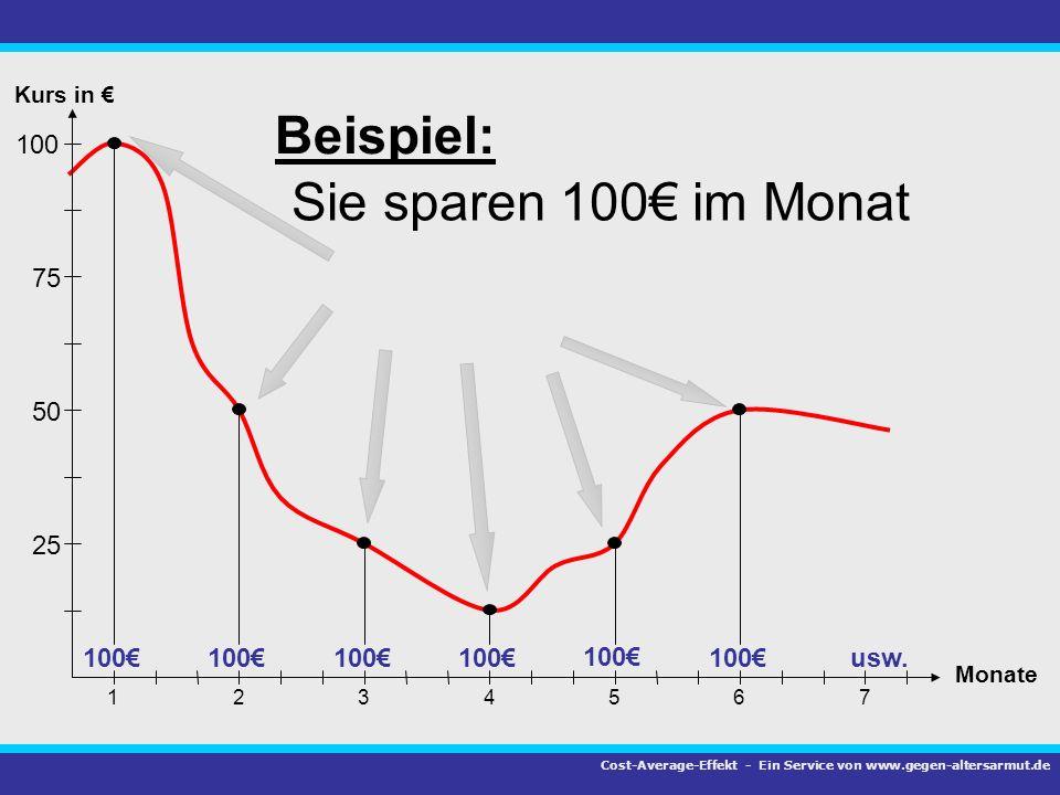 75 100 50 25 1 Kurs in Monate 23456 7 Beispiel: Sie sparen 100 im Monat 100 usw. Cost-Average-Effekt - Ein Service von www.gegen-altersarmut.de