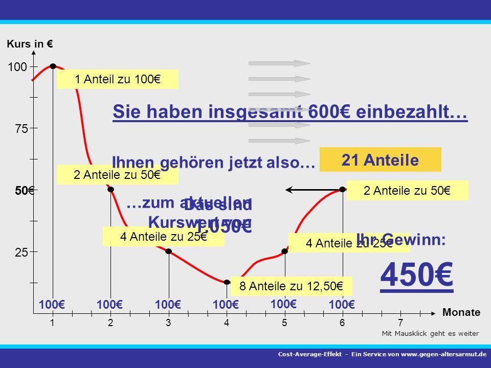 75 100 50 25 1 Kurs in Monate 23456 7 100 Sie haben insgesamt 600 einbezahlt… 1 Anteil zu 100 2 Anteile zu 50 4 Anteile zu 25 8 Anteile zu 12,50 4 Ant