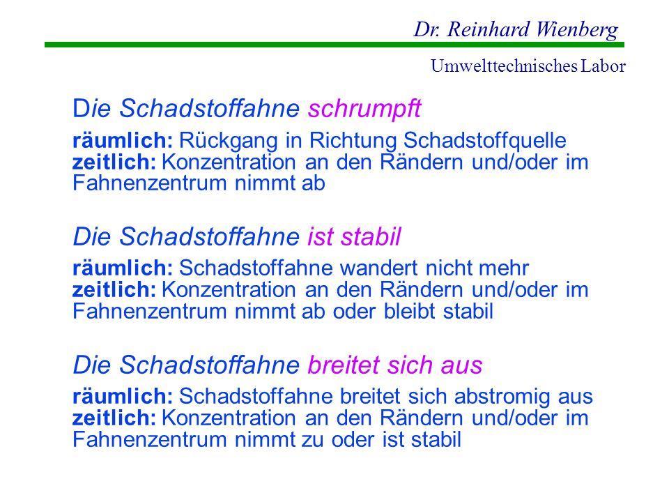Dr. Reinhard Wienberg Umwelttechnisches Labor Die Schadstoffahne schrumpft räumlich: Rückgang in Richtung Schadstoffquelle zeitlich: Konzentration an