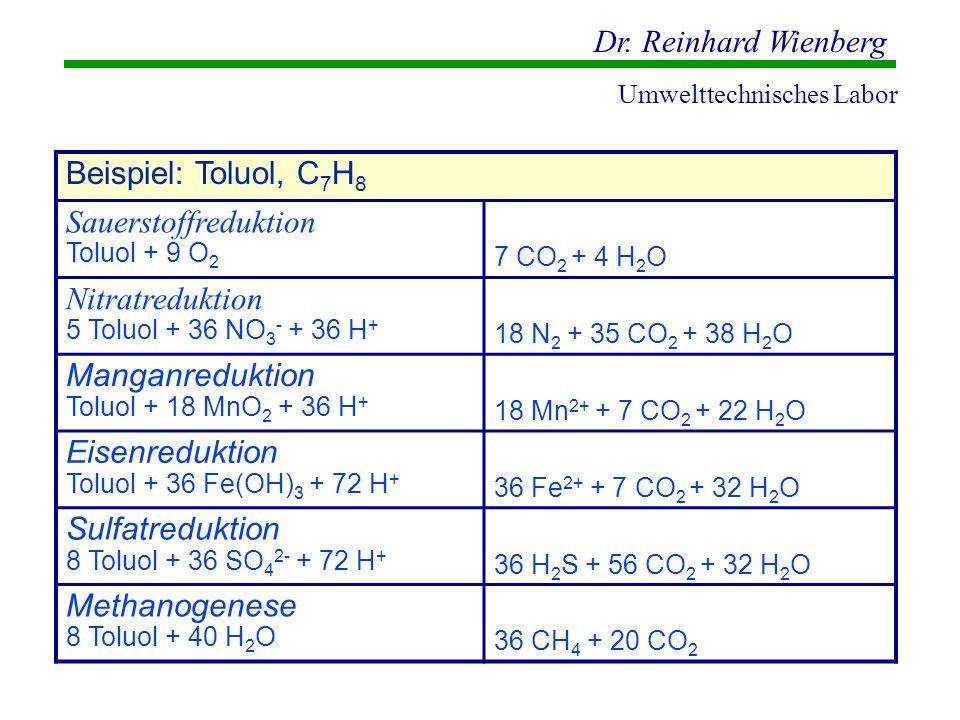 Dr. Reinhard Wienberg Umwelttechnisches Labor Beispiel: Toluol, C 7 H 8 Sauerstoffreduktion Toluol + 9 O 2 7 CO 2 + 4 H 2 O Nitratreduktion 5 Toluol +