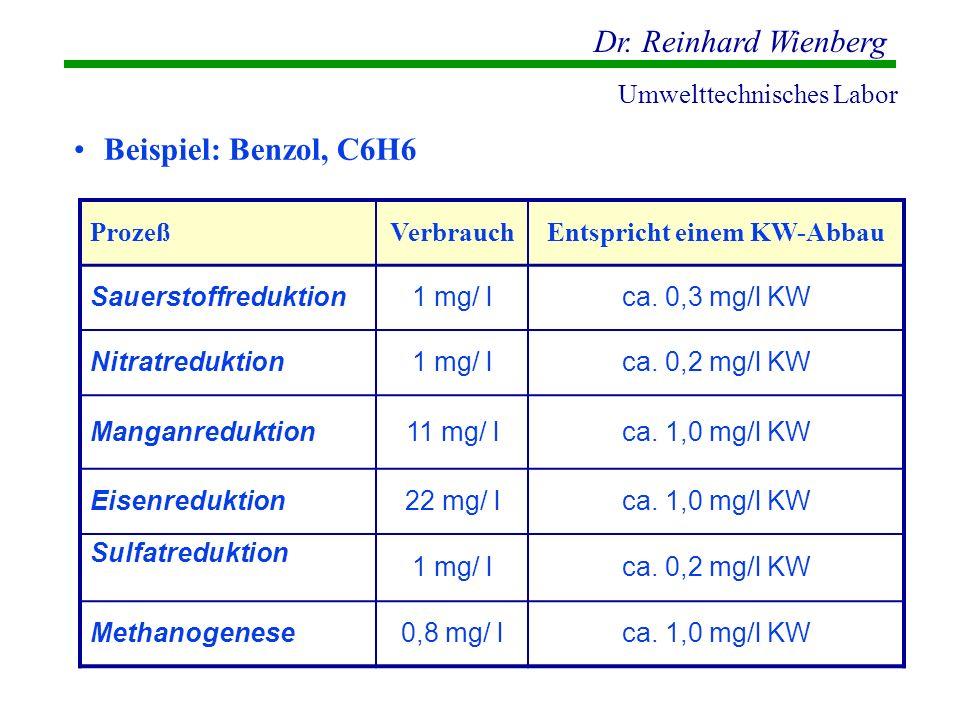 Dr. Reinhard Wienberg Umwelttechnisches Labor Beispiel: Benzol, C6H6 ProzeßVerbrauchEntspricht einem KW-Abbau Sauerstoffreduktion1 mg/ lca. 0,3 mg/l K