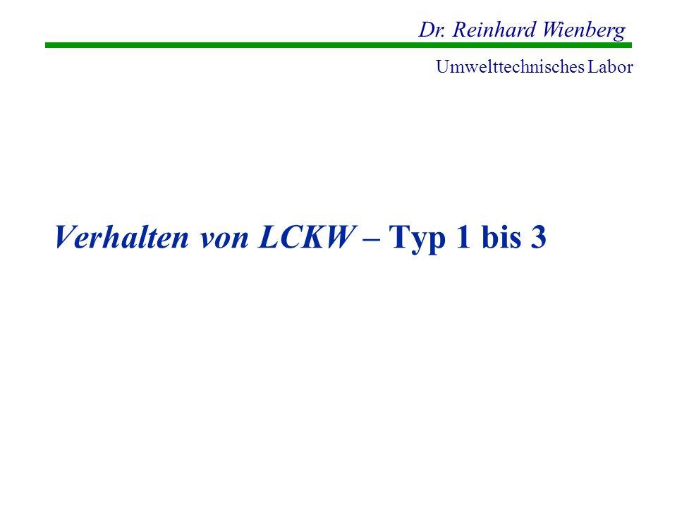 Dr. Reinhard Wienberg Umwelttechnisches Labor Verhalten von LCKW – Typ 1 bis 3
