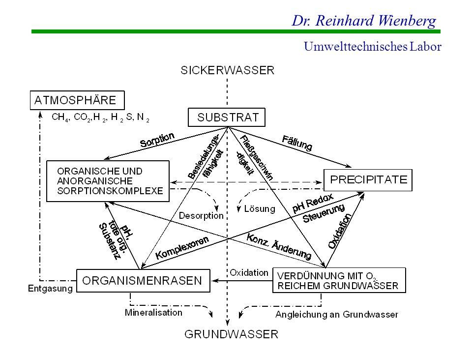 Dr. Reinhard Wienberg Umwelttechnisches Labor