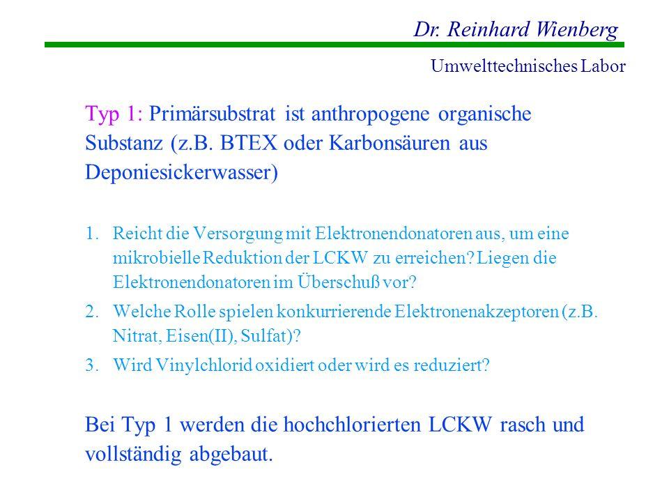 Dr. Reinhard Wienberg Umwelttechnisches Labor Typ 1: Primärsubstrat ist anthropogene organische Substanz (z.B. BTEX oder Karbonsäuren aus Deponiesicke
