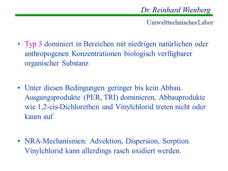 Dr. Reinhard Wienberg Umwelttechnisches Labor Typ 3 dominiert in Bereichen mit niedrigen natürlichen oder anthropogenen Konzentrationen biologisch ver