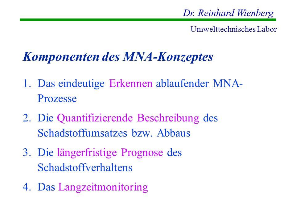 Dr. Reinhard Wienberg Umwelttechnisches Labor Komponenten des MNA-Konzeptes 1.Das eindeutige Erkennen ablaufender MNA- Prozesse 2.Die Quantifizierende