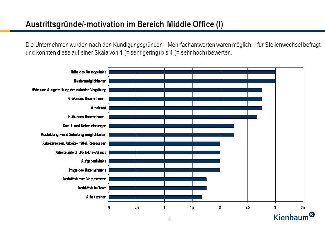 11 Austrittsgründe/-motivation im Bereich Middle Office (I) Die Unternehmen wurden nach den Kündigungsgründen – Mehrfachantworten waren möglich – für