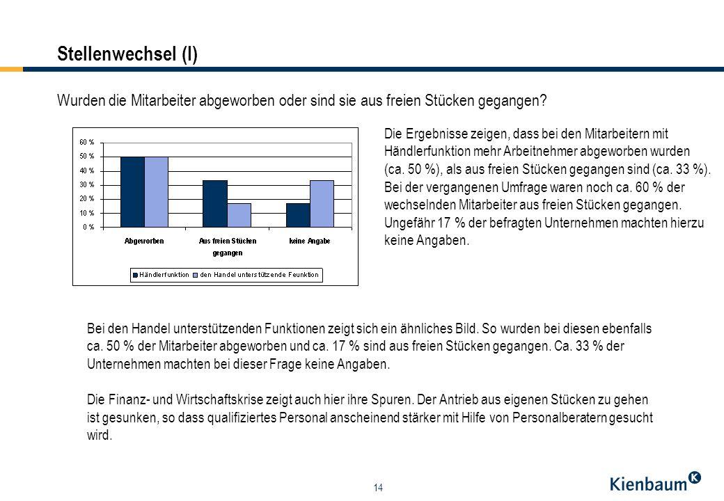 14 Stellenwechsel (I) Die Ergebnisse zeigen, dass bei den Mitarbeitern mit Händlerfunktion mehr Arbeitnehmer abgeworben wurden (ca. 50 %), als aus fre