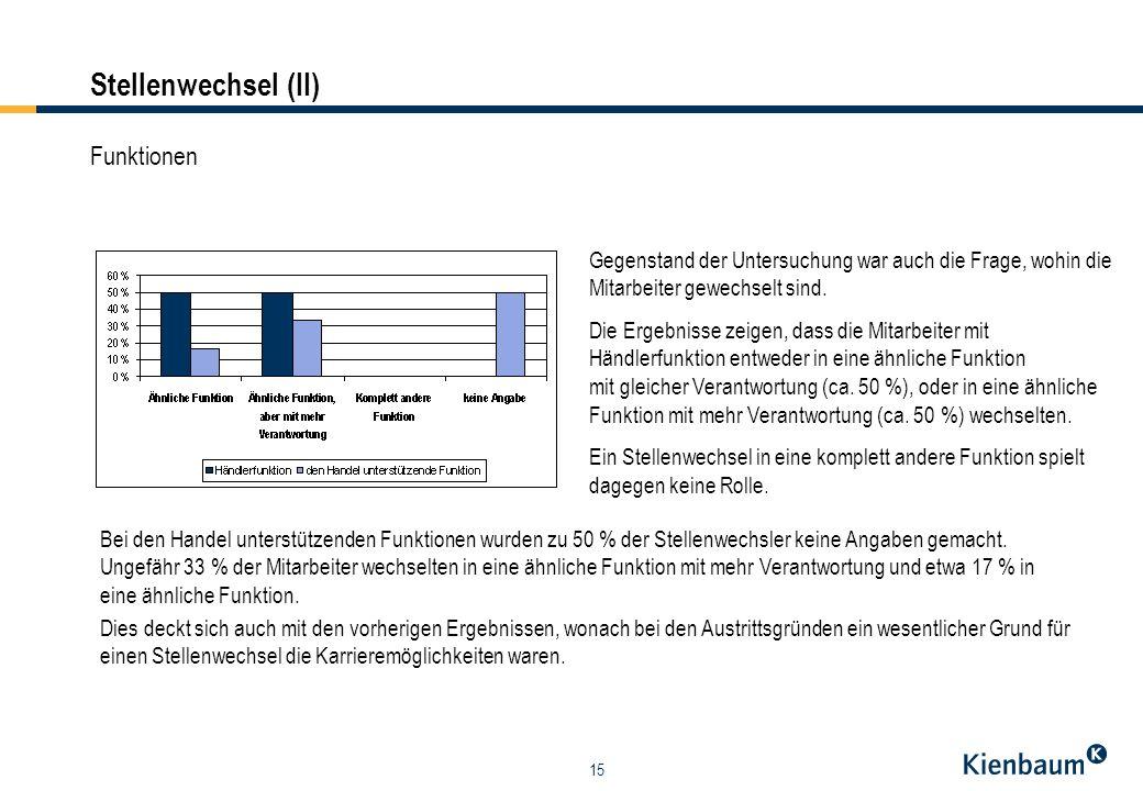 15 Funktionen Gegenstand der Untersuchung war auch die Frage, wohin die Mitarbeiter gewechselt sind. Die Ergebnisse zeigen, dass die Mitarbeiter mit H