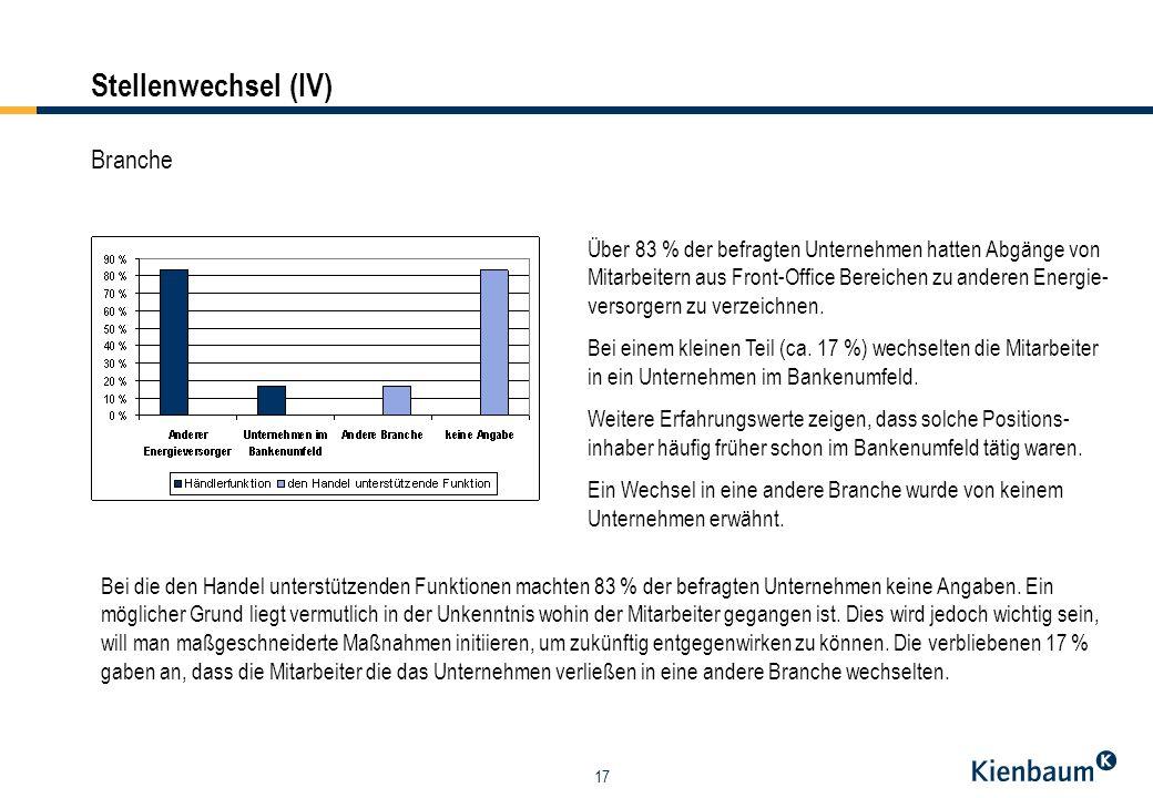 17 Branche Über 83 % der befragten Unternehmen hatten Abgänge von Mitarbeitern aus Front-Office Bereichen zu anderen Energie- versorgern zu verzeichne