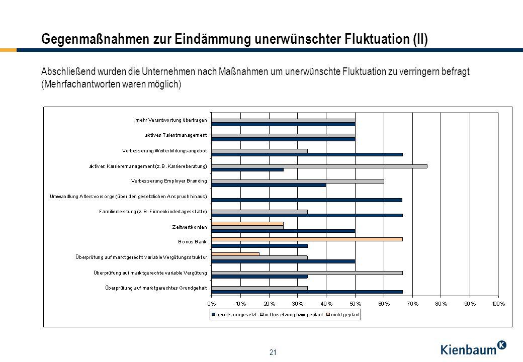 21 Gegenmaßnahmen zur Eindämmung unerwünschter Fluktuation (II) Abschließend wurden die Unternehmen nach Maßnahmen um unerwünschte Fluktuation zu verr