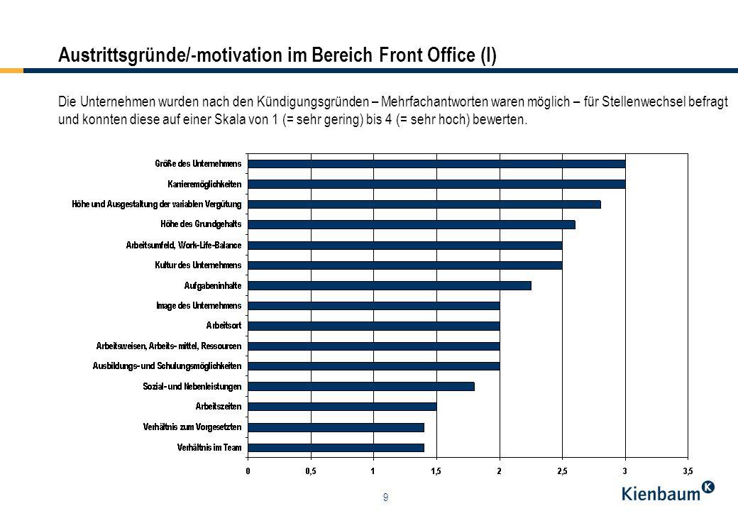 9 Austrittsgründe/-motivation im Bereich Front Office (I) Die Unternehmen wurden nach den Kündigungsgründen – Mehrfachantworten waren möglich – für St
