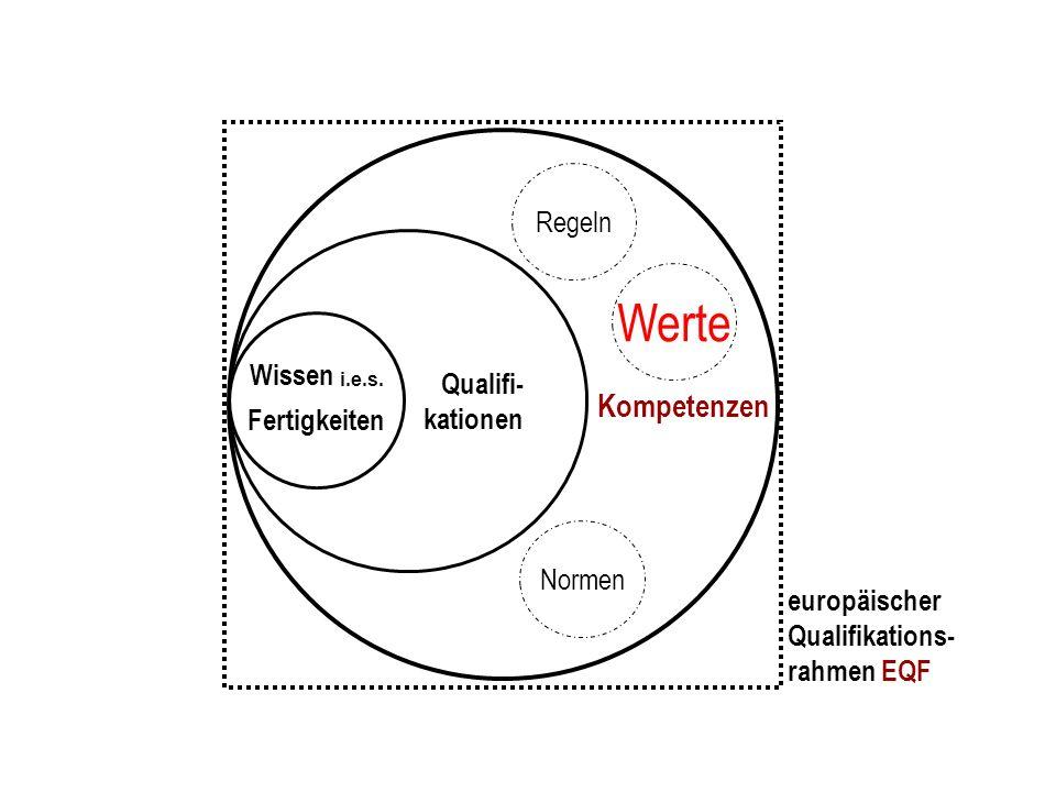 Kompetenzen Qualifi- kationen Wissen i.e.s. Fertigkeiten Regeln Werte Normen europäischer Qualifikations- rahmen EQF
