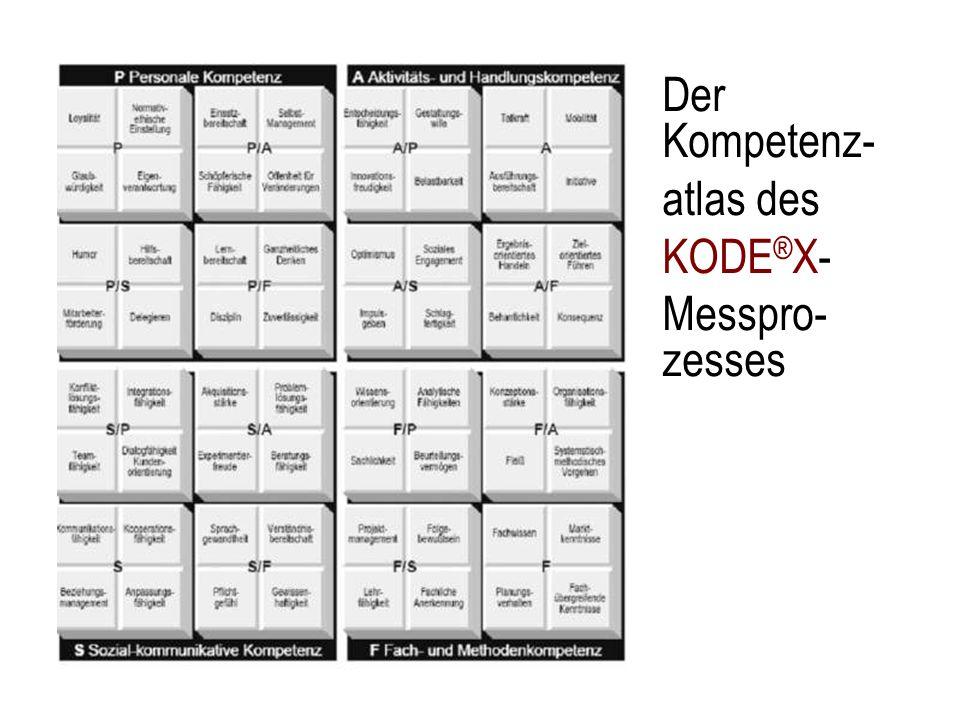 Der Kompetenz- atlas des KODE ® X- Messpro- zesses