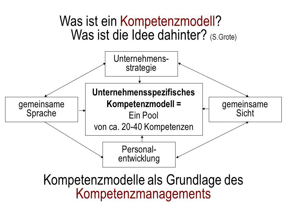 Was ist ein Kompetenzmodell? Was ist die Idee dahinter? (S.Grote) Unternehmensspezifisches Kompetenzmodell = Ein Pool von ca. 20-40 Kompetenzen Untern