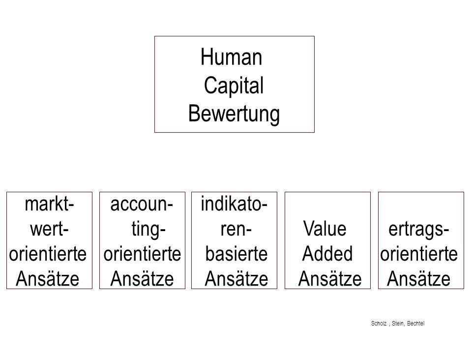markt- wert- orientierte Ansätze accoun- ting- orientierte Ansätze indikato- ren- basierte Ansätze Value Added Ansätze ertrags- orientierte Ansätze Hu