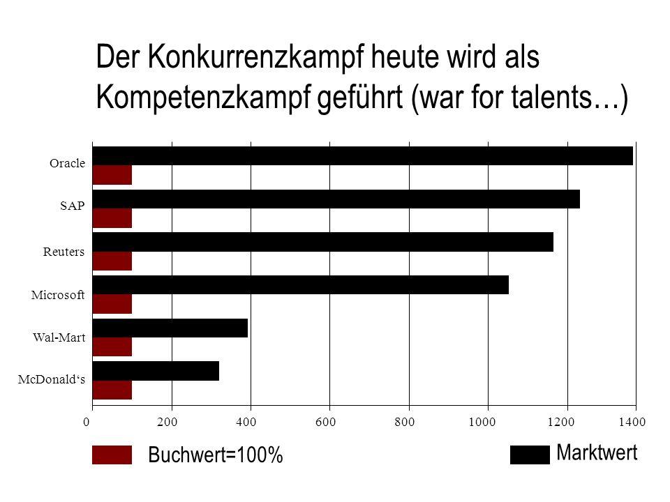 War for Talents: Die neue Arbeitswelt und der Krieg um die Talente.
