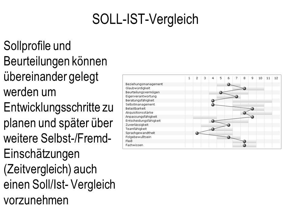 SOLL-IST-Vergleich Sollprofile und Beurteilungen können übereinander gelegt werden um Entwicklungsschritte zu planen und später über weitere Selbst-/F