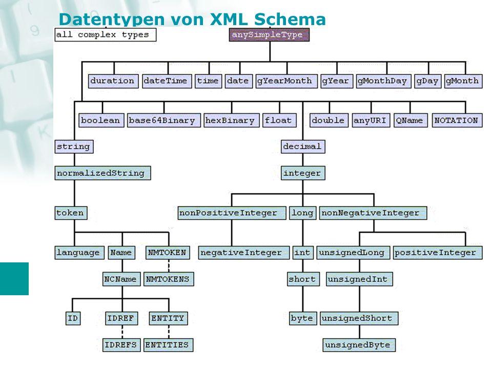 XML SchemaSQL string normalizedString nvarchar/ntext booleanbittrue/false zu 1/0 konvertieren dateTime time datedateTimeZeitangabe im ISO Format floatfloat(24)/realINF u.