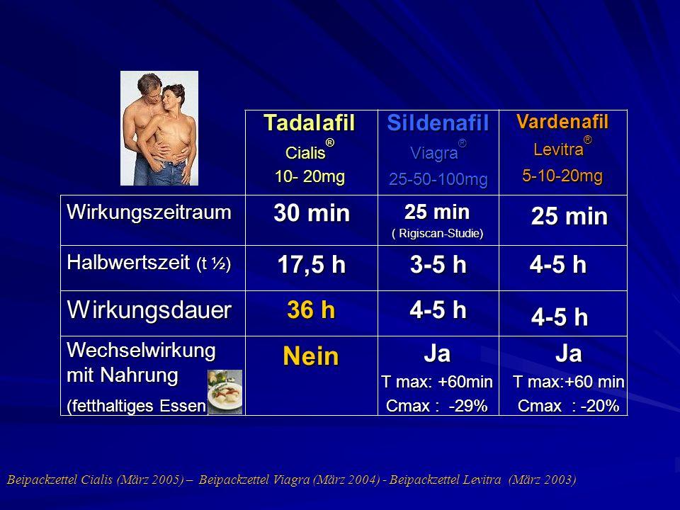 Ja T max:+60 min Cmax : -20% 4-5 h 25 min Vardenafil Levitra ® 5-10-20mg Sildenafil Viagra ® 25-50-100mg Ja T max: +60min Cmax : -29% Nein Wechselwirk