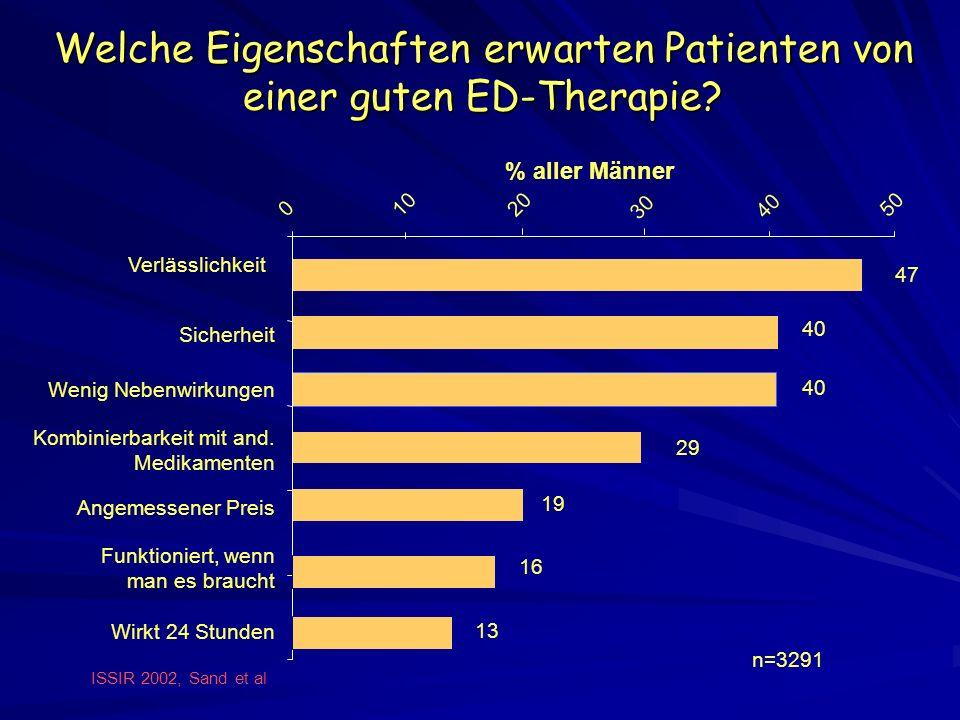 Welche Eigenschaften erwarten Patienten von einer guten ED-Therapie? 19 29 40 47 0 1020 40 50 Wirkt 24 Stunden Kombinierbarkeit mit and. Medikamenten