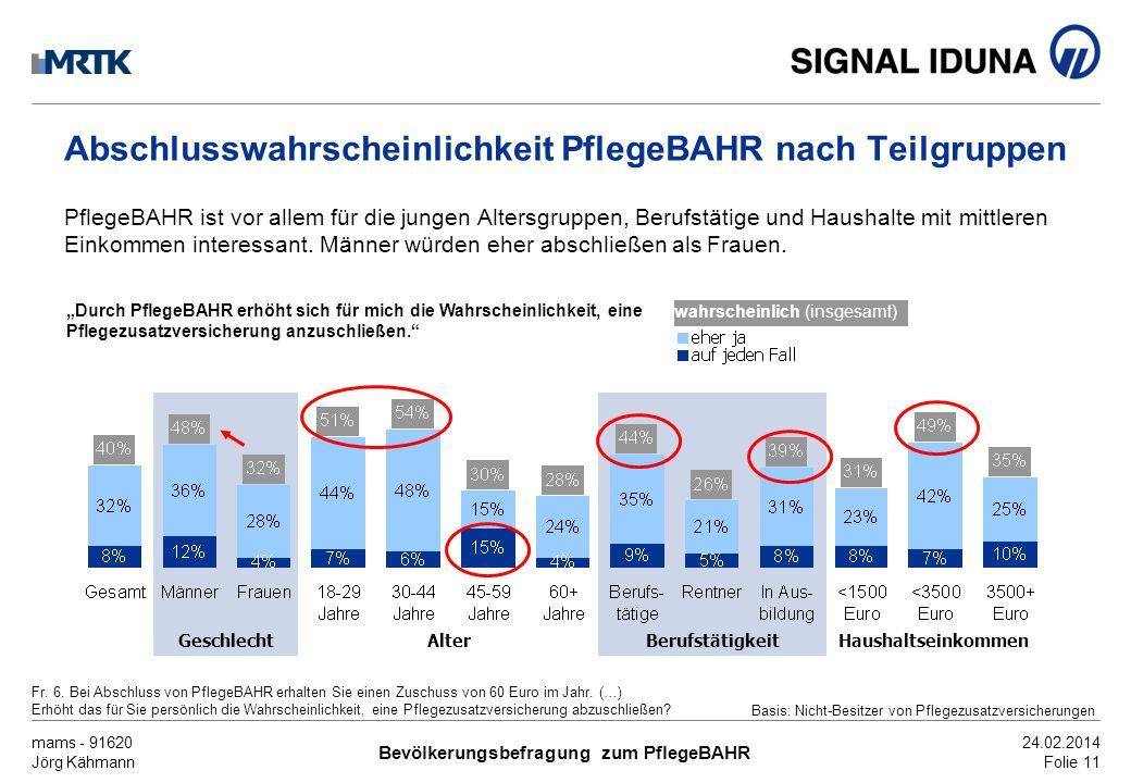 mams - 91620 Jörg Kähmann Bevölkerungsbefragung zum PflegeBAHR 24.02.2014 Folie 11 Abschlusswahrscheinlichkeit PflegeBAHR nach Teilgruppen PflegeBAHR