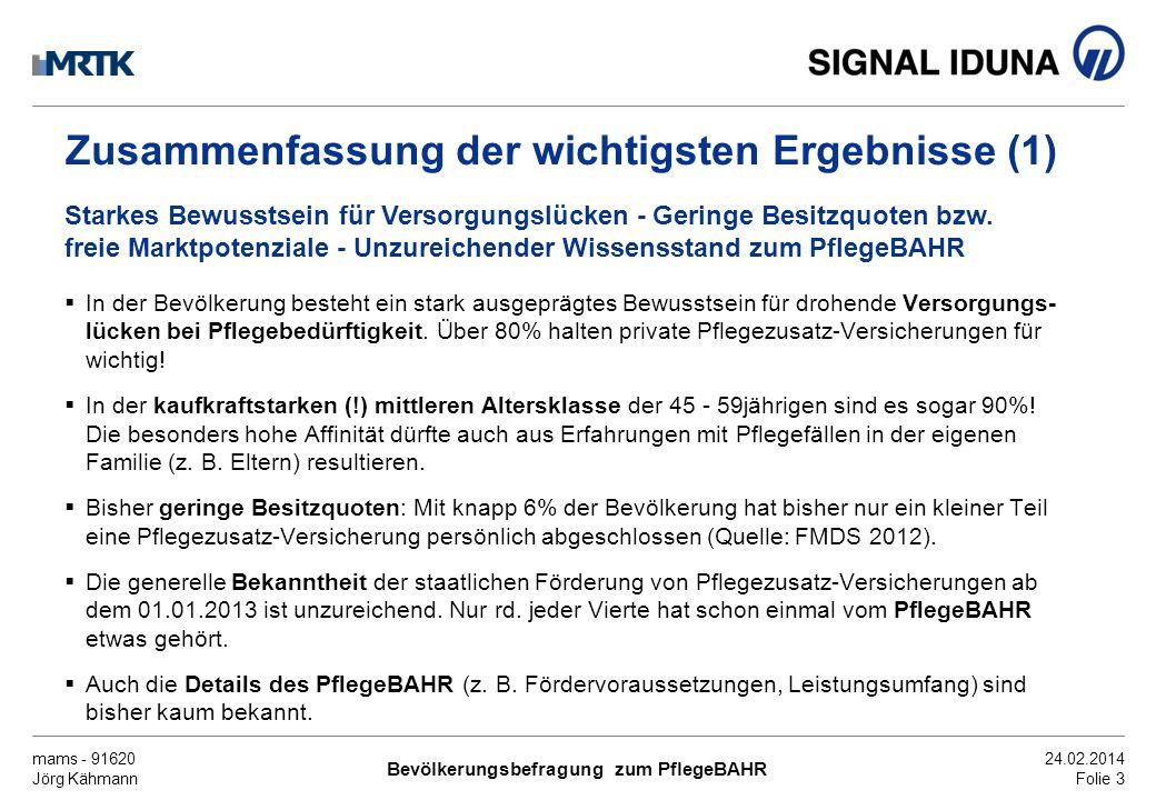 mams - 91620 Jörg Kähmann Bevölkerungsbefragung zum PflegeBAHR 24.02.2014 Folie 3 Zusammenfassung der wichtigsten Ergebnisse (1) In der Bevölkerung be
