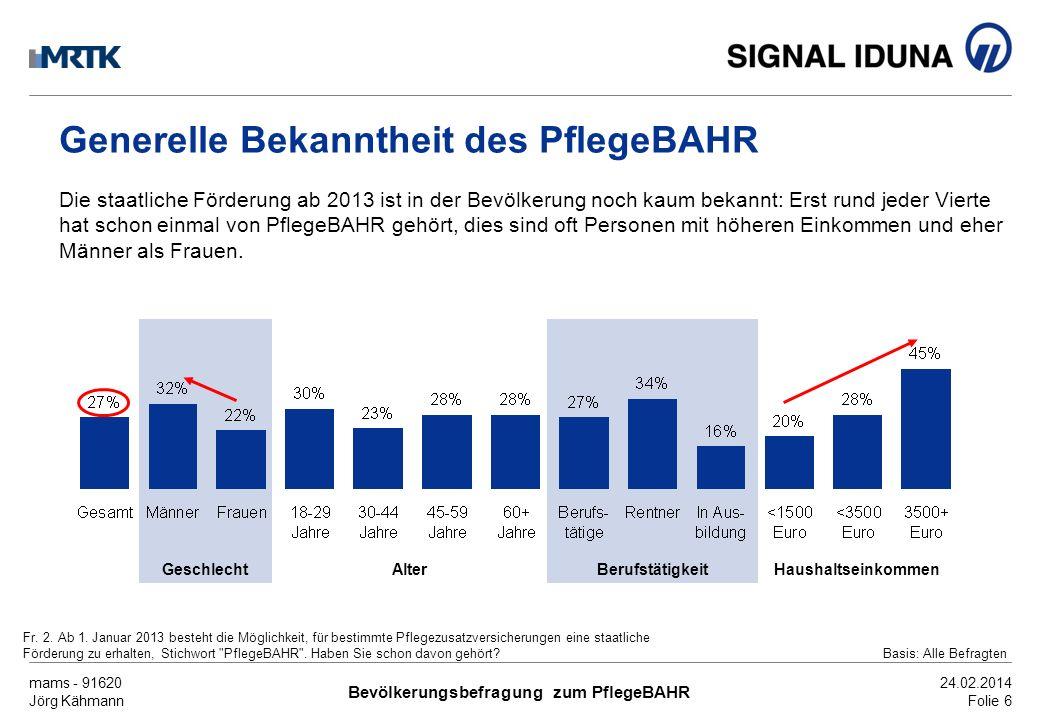 mams - 91620 Jörg Kähmann Bevölkerungsbefragung zum PflegeBAHR 24.02.2014 Folie 7 Bekannte Details des PflegeBAHR Auch Einzelheiten des PflegeBAHR sind wenig bekannt.