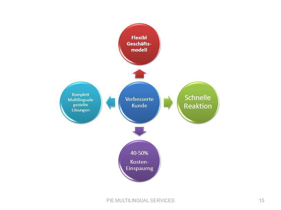 PIE MULTILINGUAL SERVICES15 Verbessert e Kunde Flexibl Geschäfts -modell Schnelle Reaktion 40-50% Kosten- Einspaurng Komplett Multilinguale gezielte Lösungen