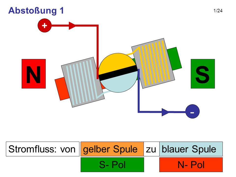1/24 Stromfluss: von N- Pol zu S- Pol SN gelber Spuleblauer Spule + - Abstoßung 1