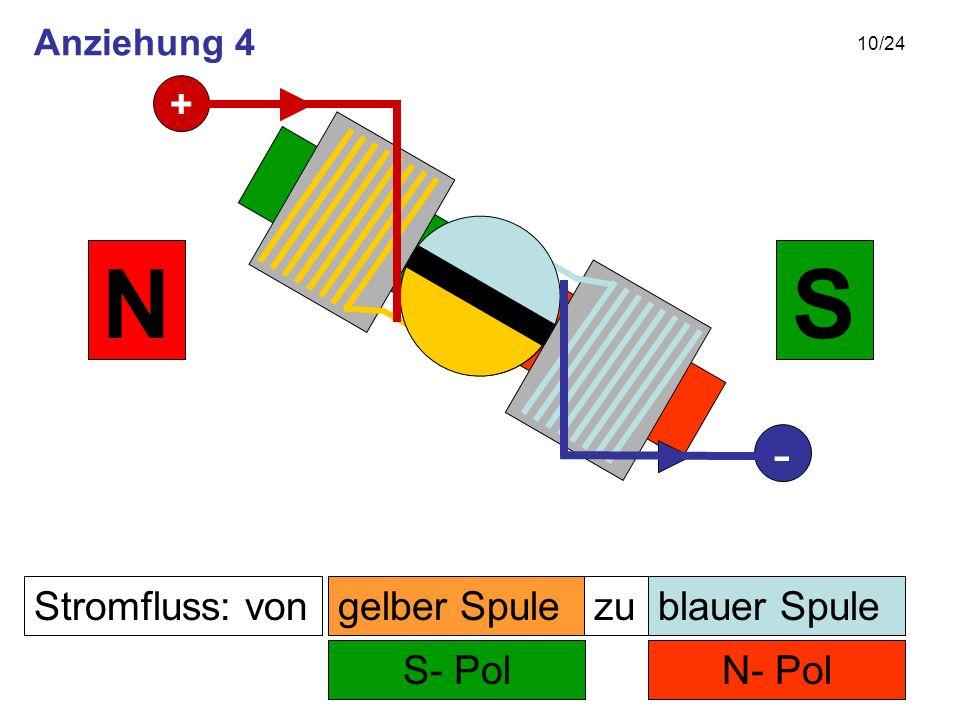 10/24 Stromfluss: von N- Pol zu S- Pol SN gelber Spuleblauer Spule + - Anziehung 4