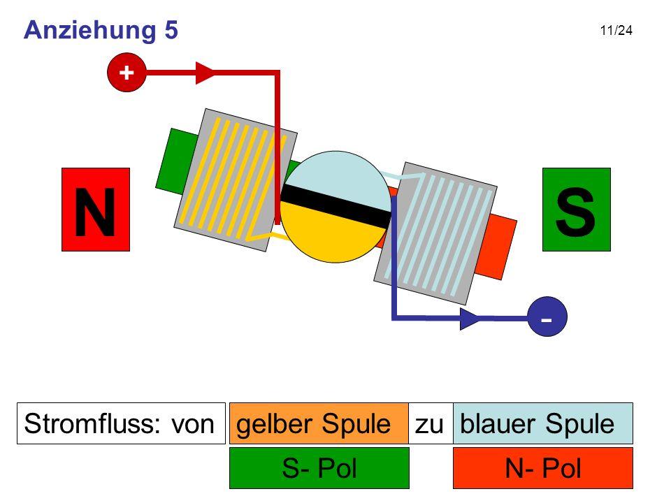 11/24 Stromfluss: von N- Pol zu S- Pol SN gelber Spuleblauer Spule + - Anziehung 5