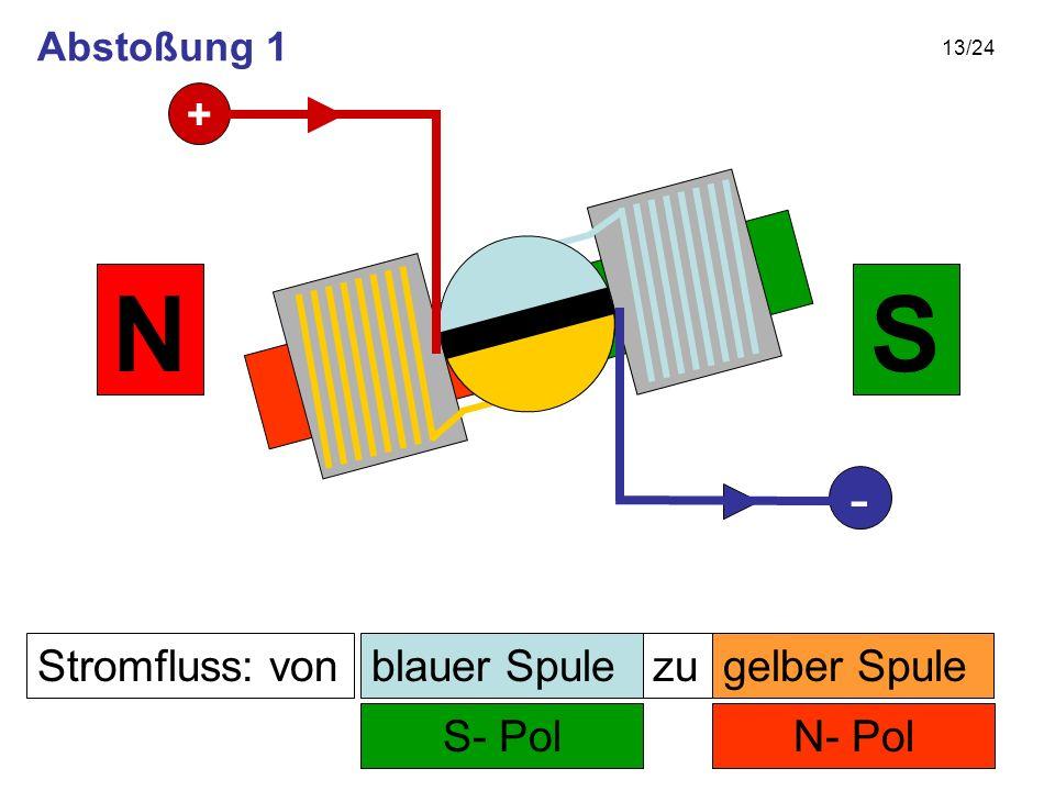 13/24 Stromfluss: von N- Pol zu S- Pol SN gelber Spuleblauer Spule + - Abstoßung 1