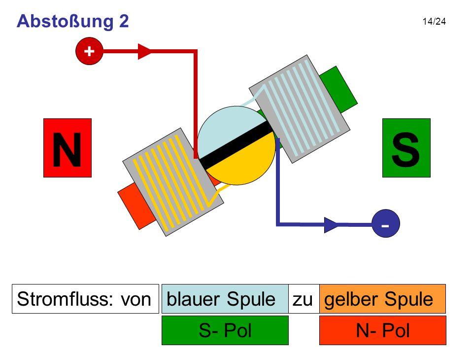 14/24 Stromfluss: von N- Pol zu S- Pol SN gelber Spuleblauer Spule + - Abstoßung 2