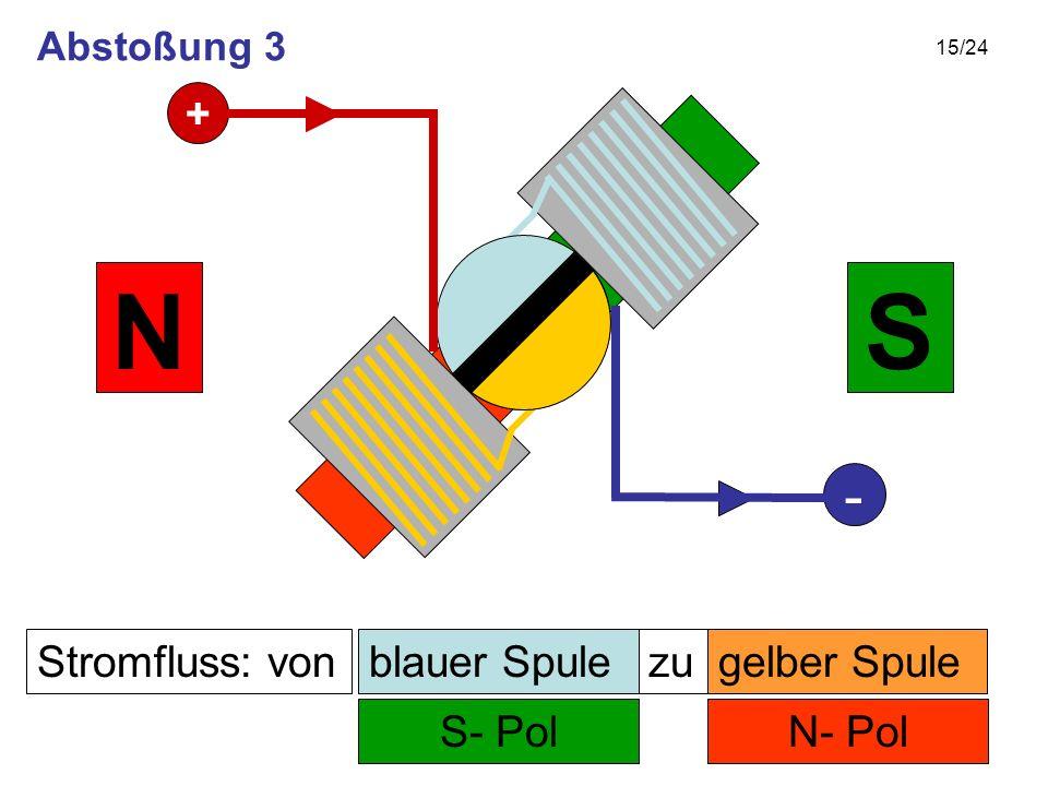 15/24 Stromfluss: von N- Pol zu S- Pol SN gelber Spuleblauer Spule + - Abstoßung 3