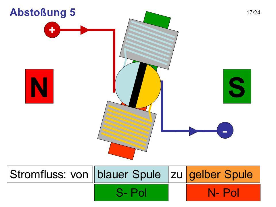 17/24 Stromfluss: von N- Pol zu S- Pol SN gelber Spuleblauer Spule + - Abstoßung 5