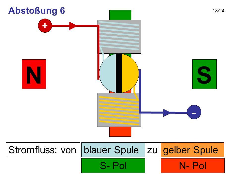 18/24 Stromfluss: von N- Pol zu S- Pol SN gelber Spuleblauer Spule + - Abstoßung 6