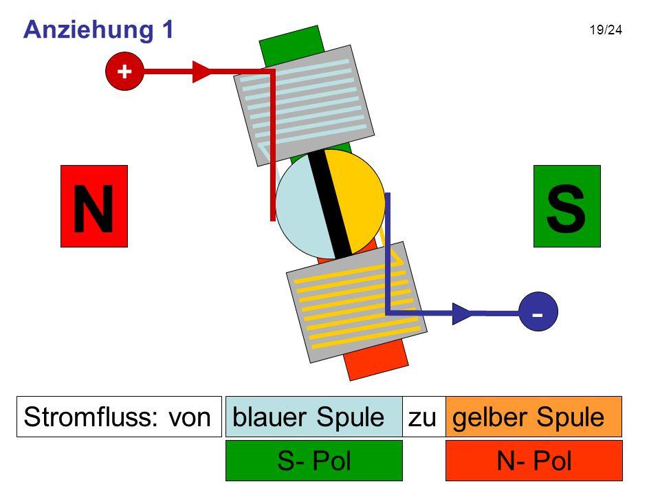 19/24 Stromfluss: von N- Pol zu S- Pol SN gelber Spuleblauer Spule + - Anziehung 1