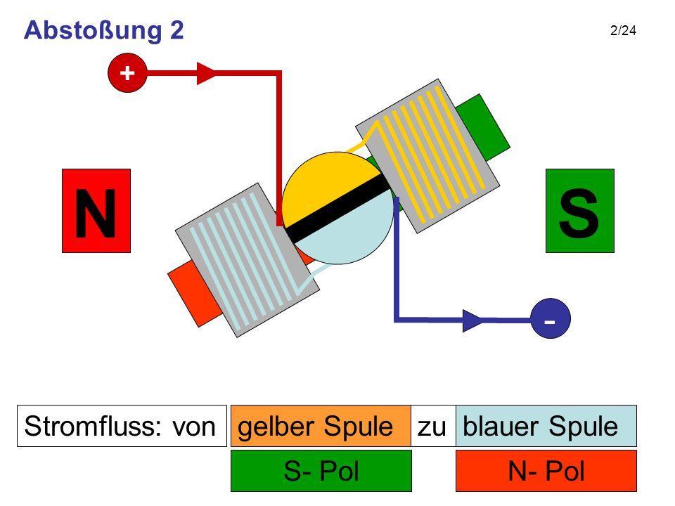 2/24 Stromfluss: von N- Pol zu S- Pol SN gelber Spuleblauer Spule + - Abstoßung 2