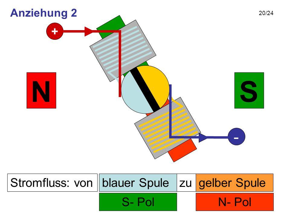 20/24 Stromfluss: von N- Pol zu S- Pol SN gelber Spuleblauer Spule + - Anziehung 2
