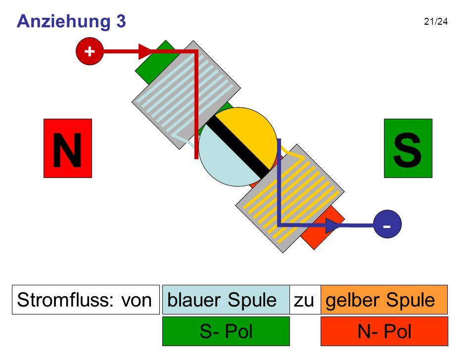 21/24 Stromfluss: von N- Pol zu S- Pol SN gelber Spuleblauer Spule + - Anziehung 3