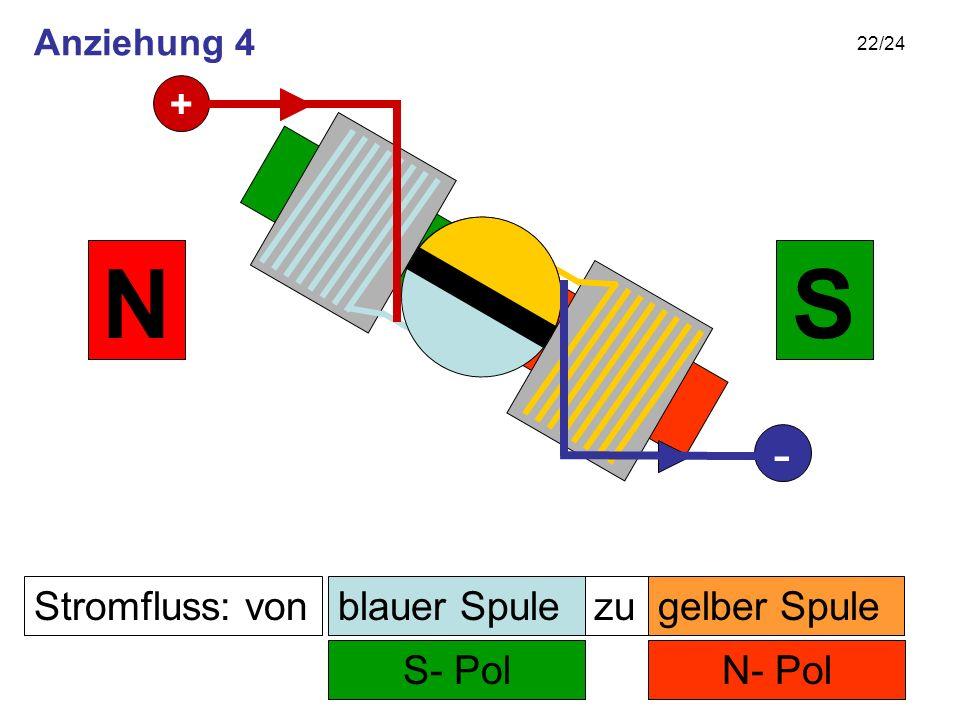 22/24 Stromfluss: von N- Pol zu S- Pol SN gelber Spuleblauer Spule + - Anziehung 4