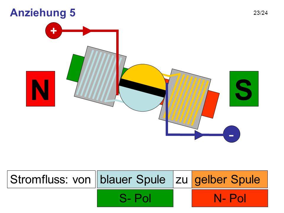 23/24 Stromfluss: von N- Pol zu S- Pol SN gelber Spuleblauer Spule + - Anziehung 5