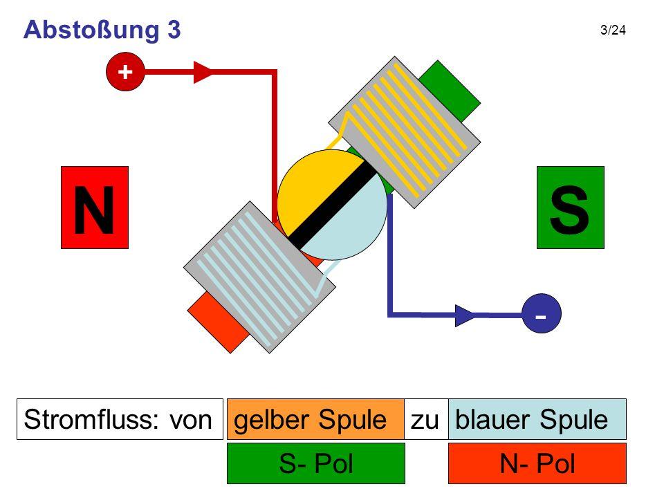 3/24 Stromfluss: von N- Pol zu S- Pol SN gelber Spuleblauer Spule + - Abstoßung 3