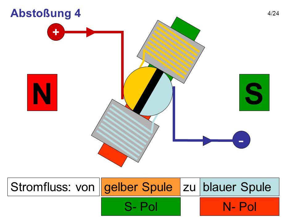 4/24 Stromfluss: von N- Pol zu S- Pol SN gelber Spuleblauer Spule + - Abstoßung 4
