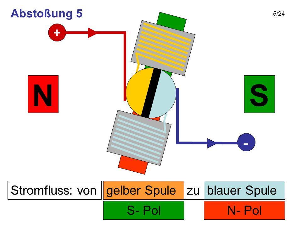 5/24 Stromfluss: von N- Pol zu S- Pol SN gelber Spuleblauer Spule + - Abstoßung 5