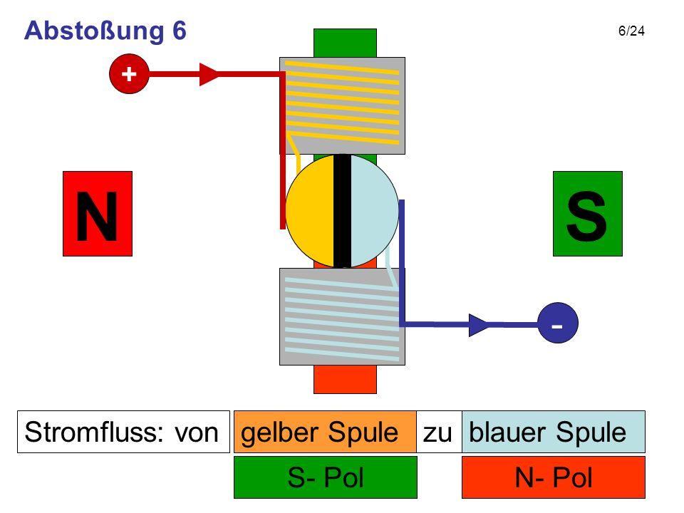 6/24 Stromfluss: von N- Pol zu S- Pol SN gelber Spuleblauer Spule + - Abstoßung 6